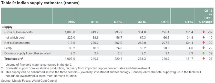 Gold India Supply Estimates