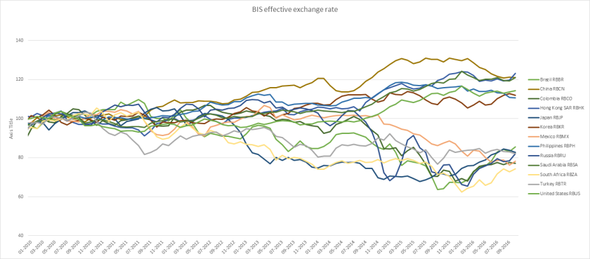 bis-effective-exchange-rate