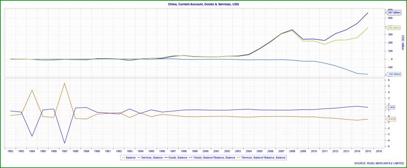 china-current-account-analysis