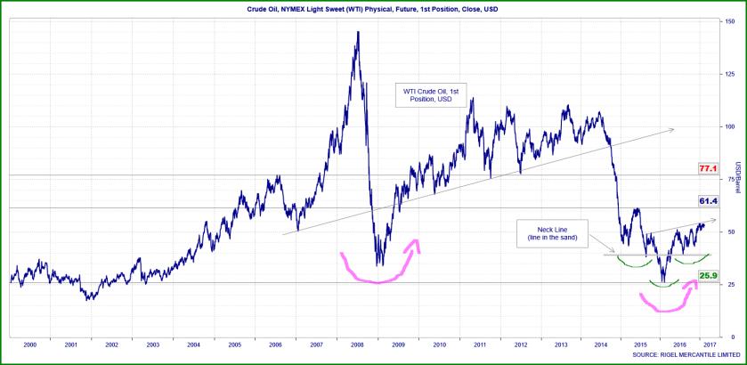 crude-price
