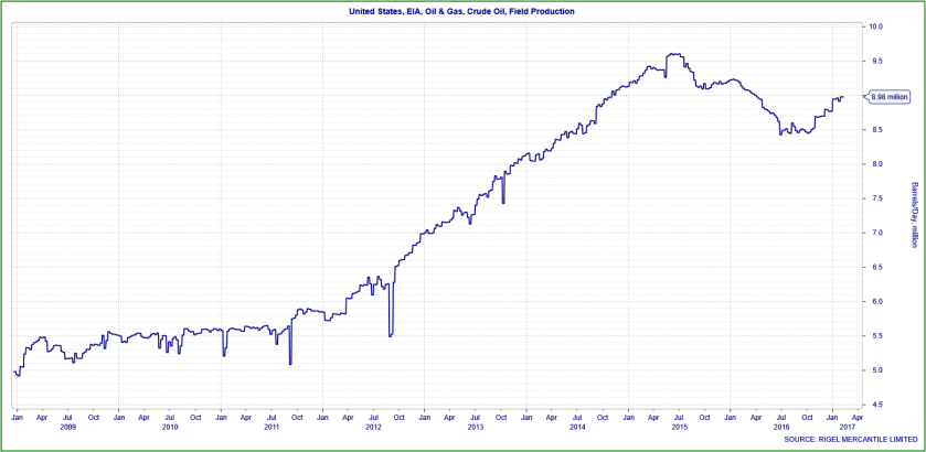 us-crude-oil-field-production